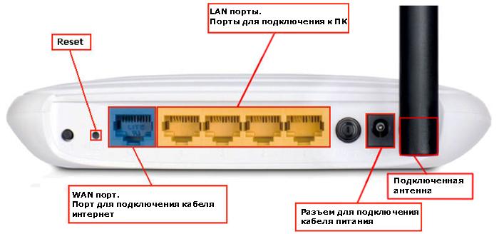Как подключить компьютер к роутеру по сетевому кабелю